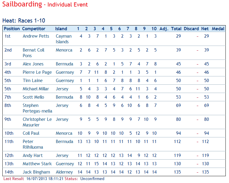 Windsurfing Results 16 July 2013